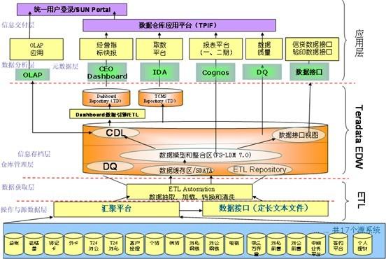 上海银行数据仓库项目介绍