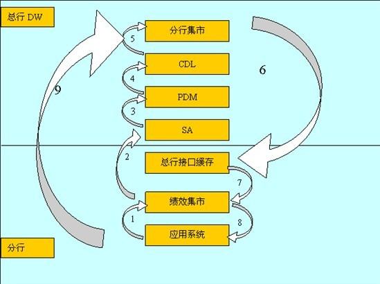 绩效处理流程图; 数据流程图; 绩效系统—杭州分行绩效考核系统